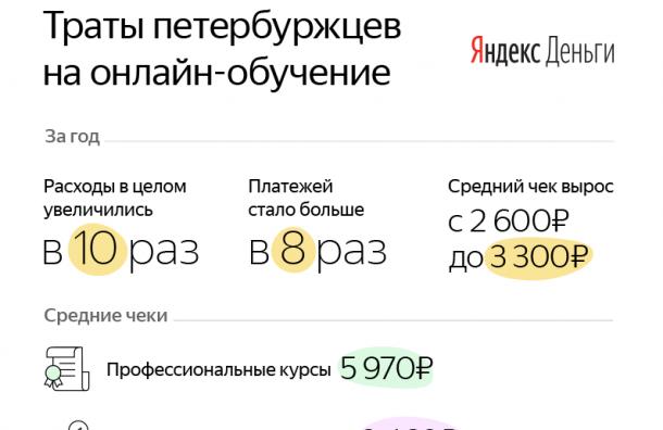 Петербуржцы охотно платят заЗОЖ
