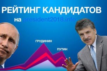 Путин набирает 72,2% голосов избирателей