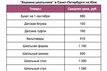 Собрать ребенка вшколу вПетербурге стоит почти 6 тысяч рублей