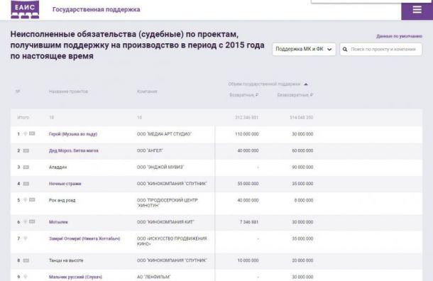 Минкульт раскрыл данные оподдержке российских фильмов