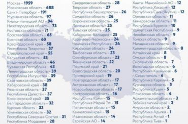 Более 190 случаев заболевания коронавирусом зафиксировали вПетербурге