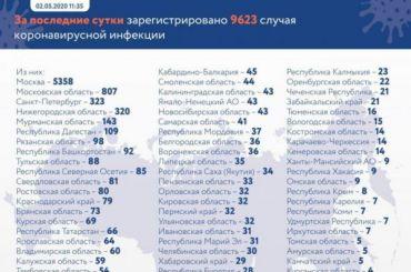 Россия поставила новый коронавирусный рекод