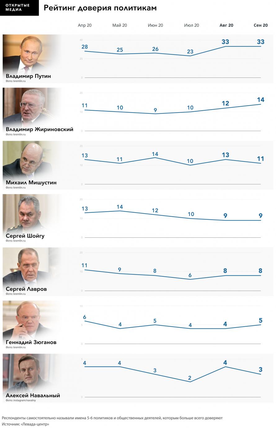 Рейтинг-доверия-политикам.png
