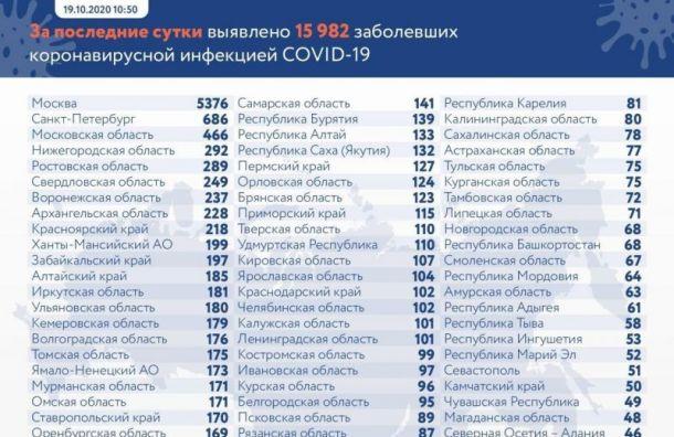 Оперштаб неспешит публиковать статистику поCOVID-19