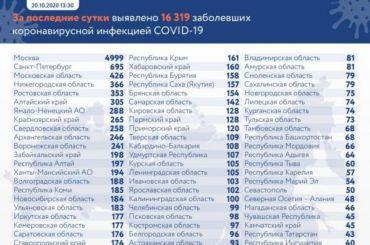 Очередной рекорд поРФ: COVID-19 более 16 тысяч засутки