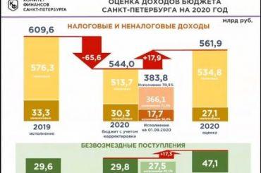 Смольный планирует рост доходов бюджета в2020 году