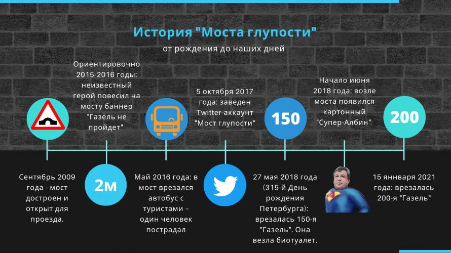Истори _Моста глупости_.png