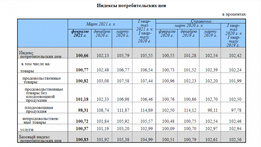 Об-индексе-потребительских-цен-в-марте-2021-года.png