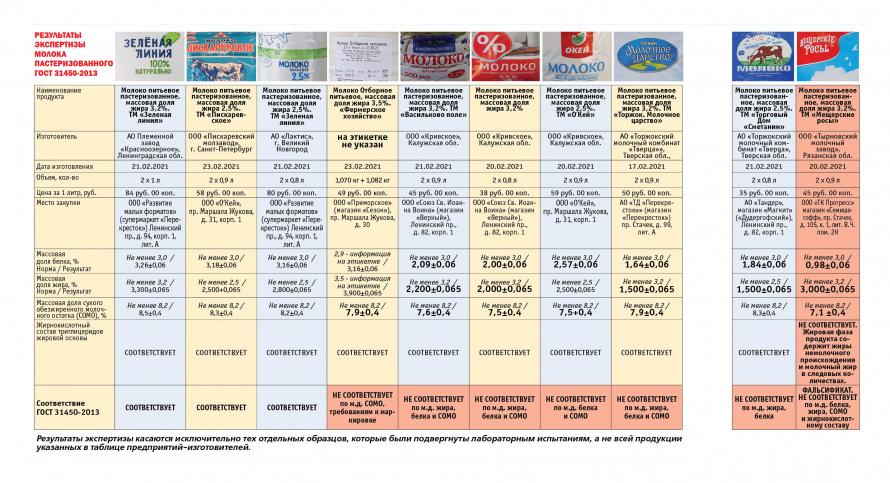 таблица_экспертиза молока пастеризованного.jpg