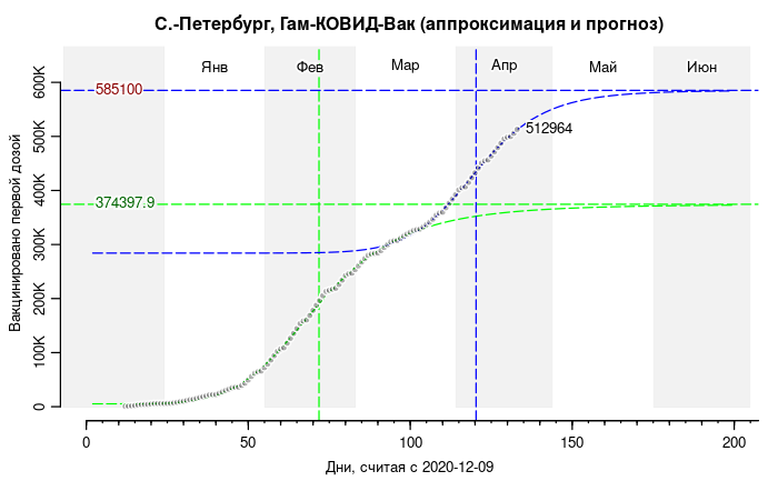 06.SPb.vaccination.extrapolated.433x700.png