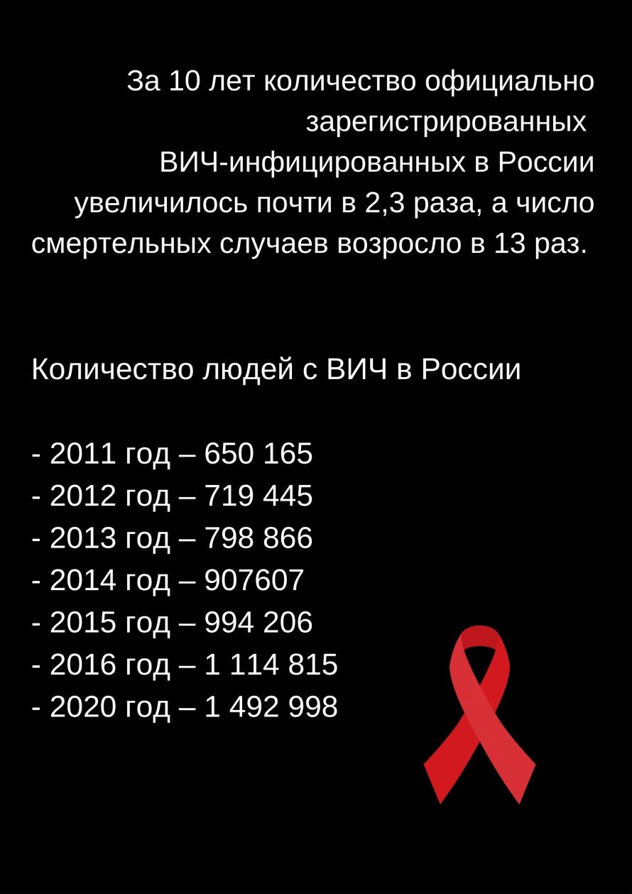 ВИЧ Кампания Плакат.png